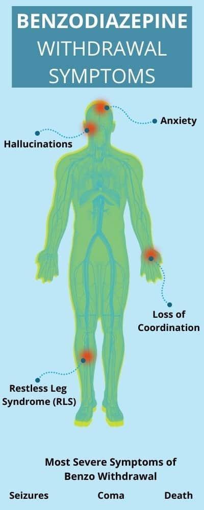 Benzo withdrawal symptoms chart